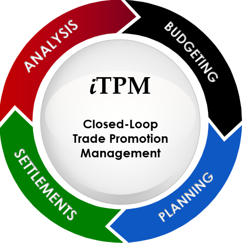 iTPM Closed Loop TPM