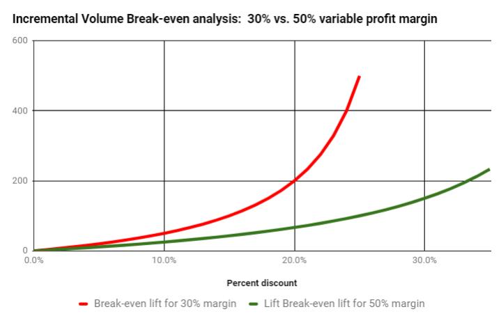 Break-Event Promotion Lift Chart
